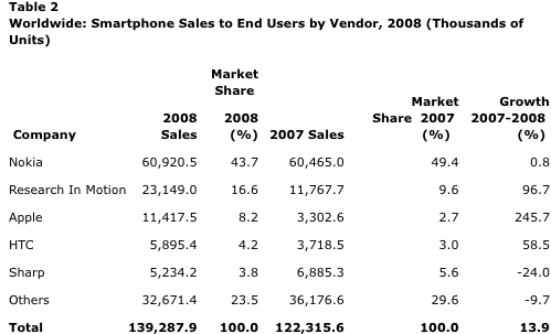 gartner says worldwide smartphone sales reached its lowest growth rate with 37 per cent increase in fourth quarter of 2008 1236935772835 Gartner 2008 Smartphone Statistiken