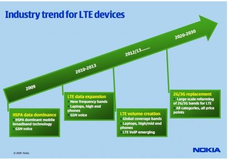 nokia Nokia setzt auf LTE