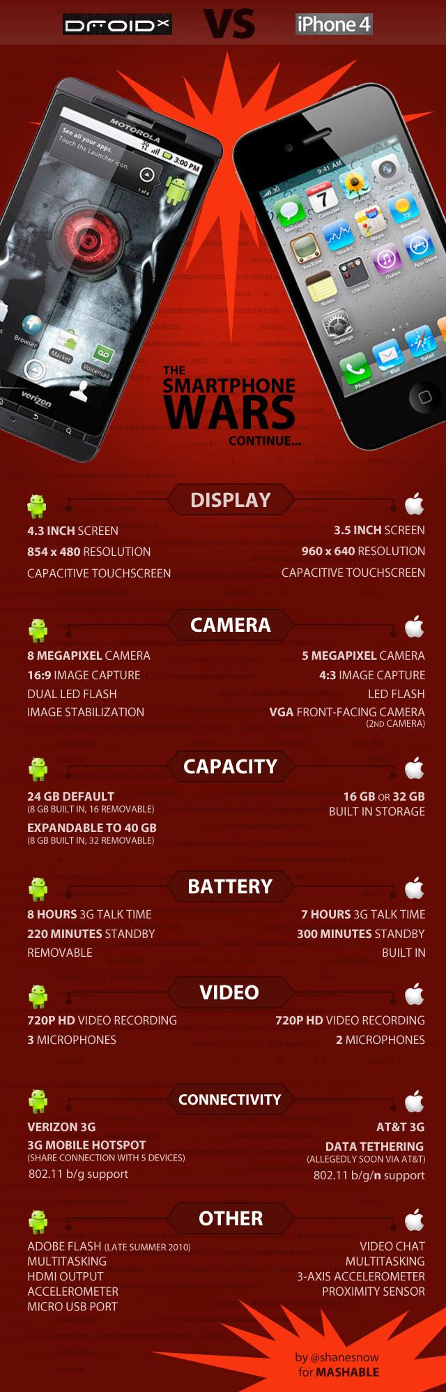 Сравнение iphone 4s 4