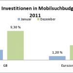 Anteil Investitionen in Mobilsuchbudgets 150x150 Studie: Mobiles Suchmaschinen Marketing wächst