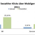 Anteil bezahlter Klicks über Mobilgeräte 150x150 Studie: Mobiles Suchmaschinen Marketing wächst