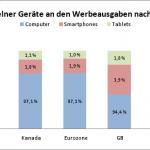 Anteil einzelner Geräte an den Werbeausgaben nach Regionen 150x150 Studie: Mobiles Suchmaschinen Marketing wächst