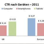 CTR nach Geräten 150x150 Studie: Mobiles Suchmaschinen Marketing wächst