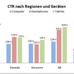 CTR nach Regionen und Geräten 150x150 Studie: Mobiles Suchmaschinen Marketing wächst