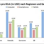 Kosten pro Klick nach Regionen und Geräten 150x150 Studie: Mobiles Suchmaschinen Marketing wächst