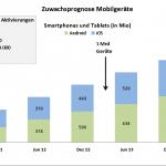 Zuwachsprognose Mobilgeräte 150x150 Studie: Mobiles Suchmaschinen Marketing wächst